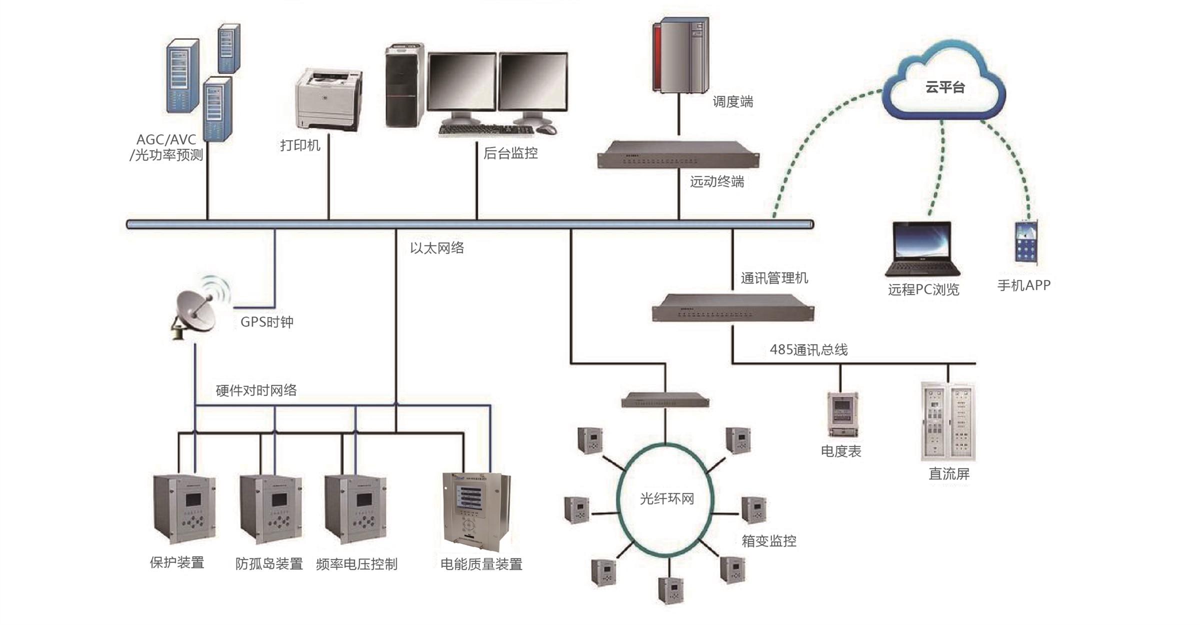 光伏電站自動化系統